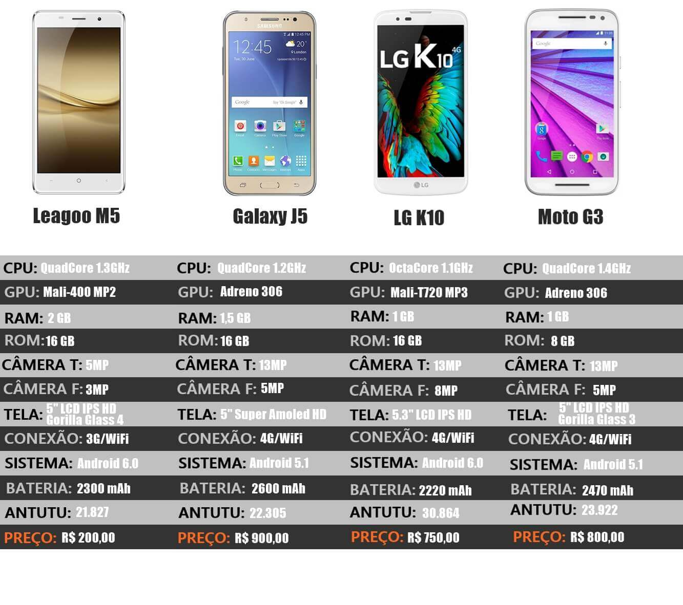 Comparação de hardware e preço entre os intermediários brasileiros e o Leagoo M5