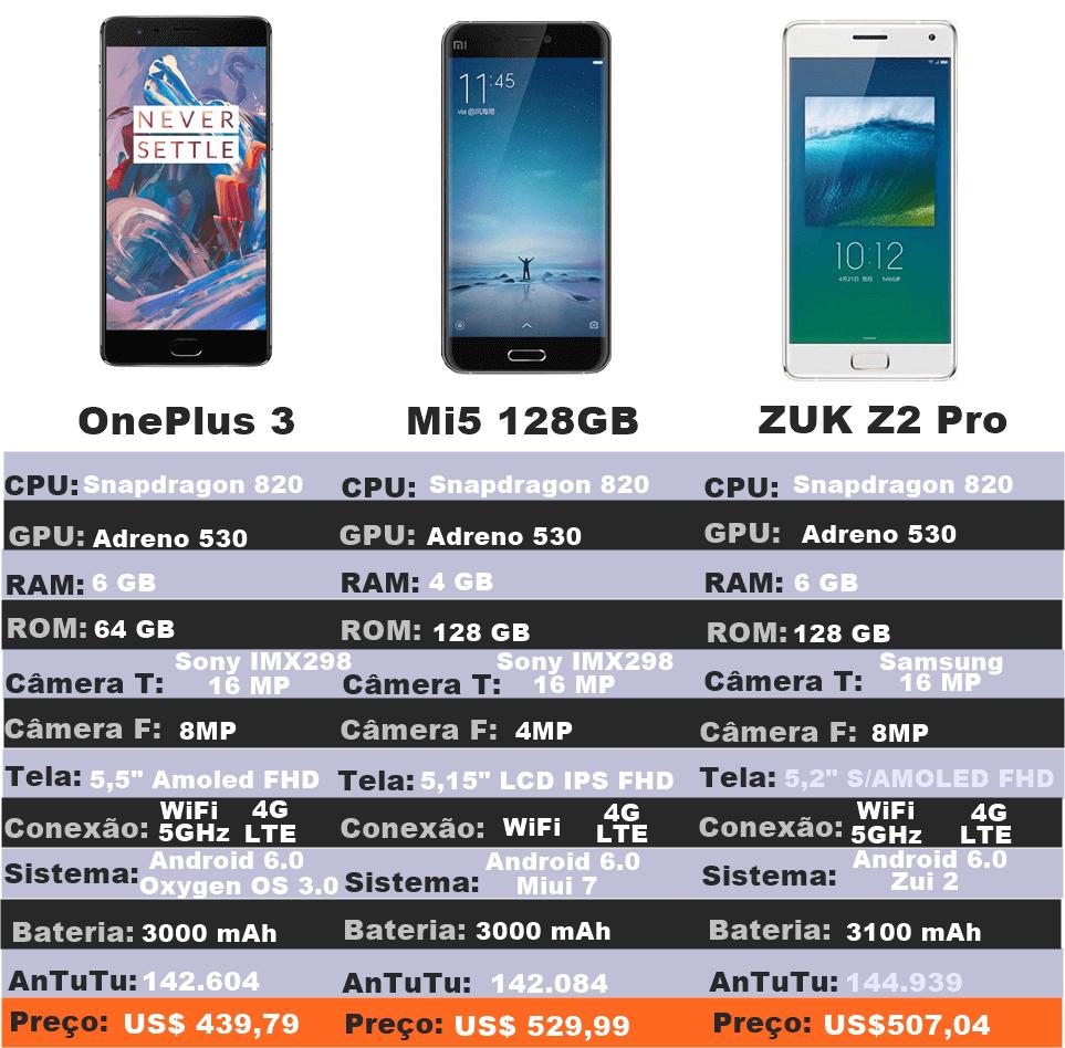 Gráfico que compara o hardware dos três celulares mais rápidos do mundo. O primeiro é o One Plus Three, o segundo o Xiaomi Mi5 Pro 128GB e o terceiro é o Lenovo Zuk Z3 Pro