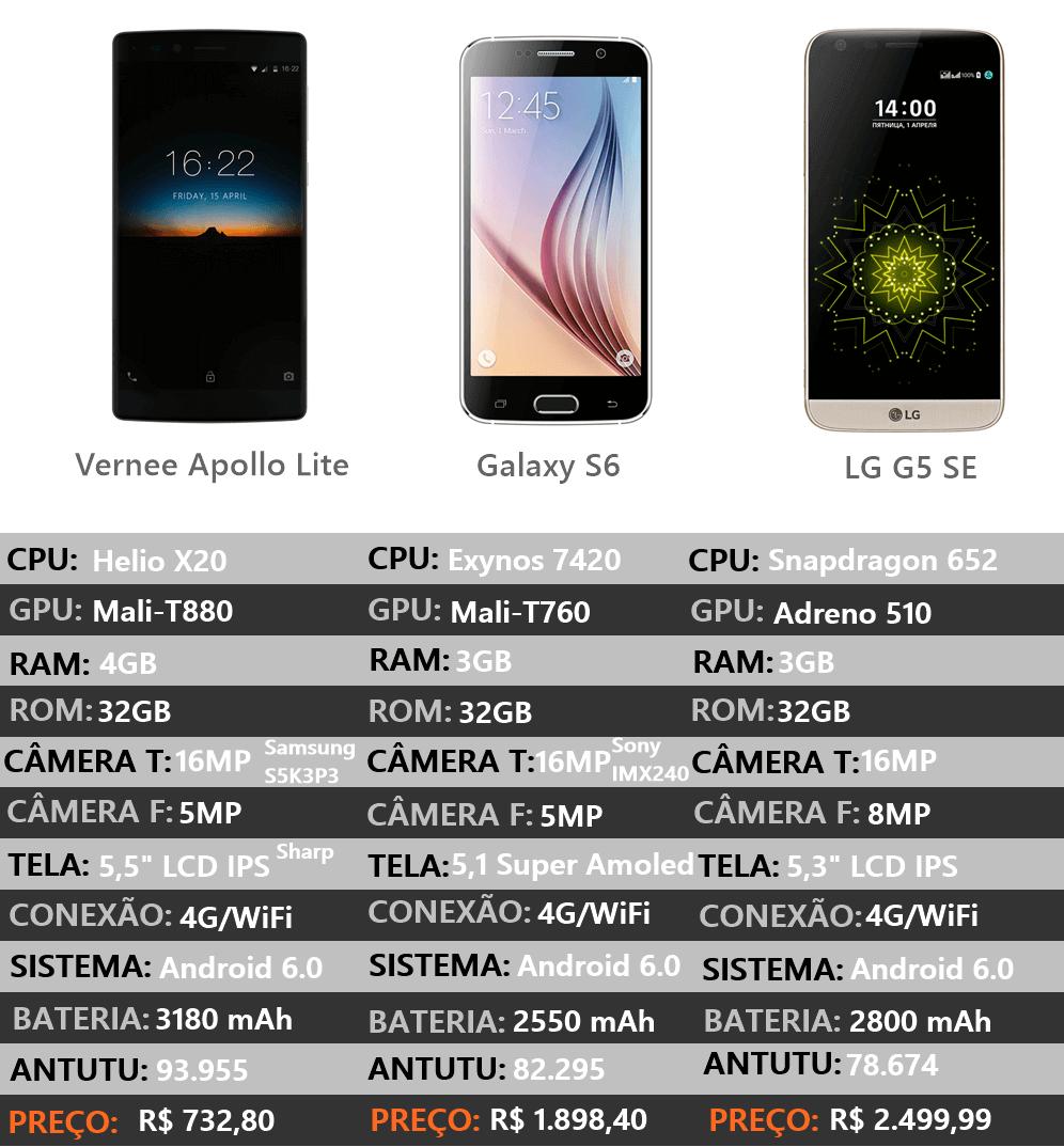 Gráfico comparanto o top de linha Vernee Apollo Lite com os celulares que custam mais que o dobro do preço no Brasil.