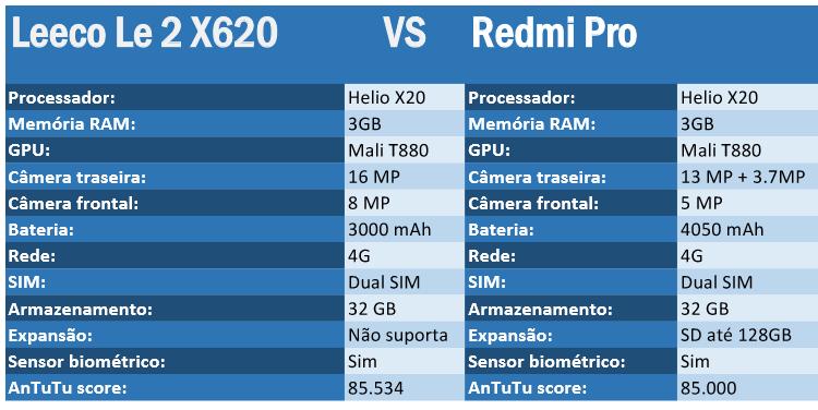 Leeco Le 2 X620 vs Redmi Pro