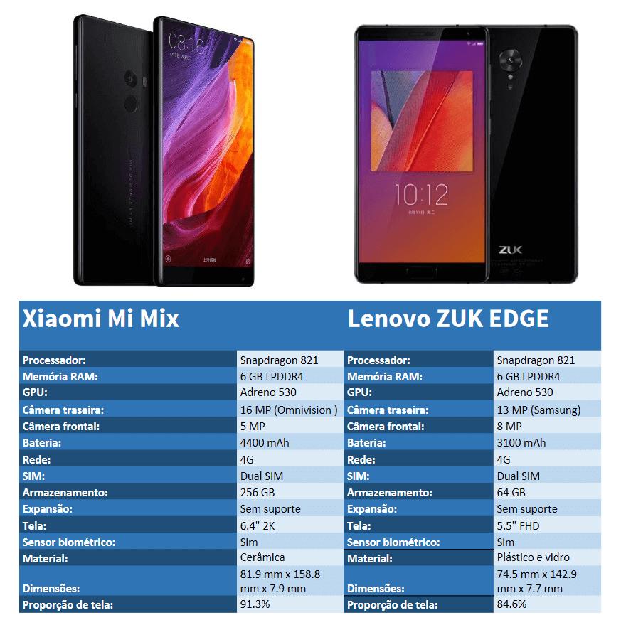 Xiaomi Mi Mix vs Lenovo Zuk EDGE - Comparação